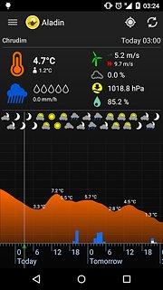 Meteor (Počasí) » Aladin - snímek obrazovky
